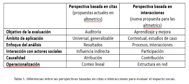 Diferència perspectiva altmètriques