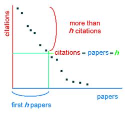 Grafica index h